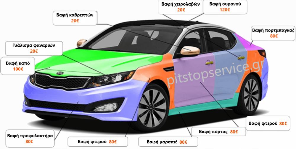 Βαφή τμημάτων αμαξώματος αυτοκινήτου